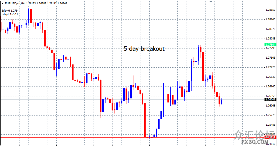 5day breakout.png
