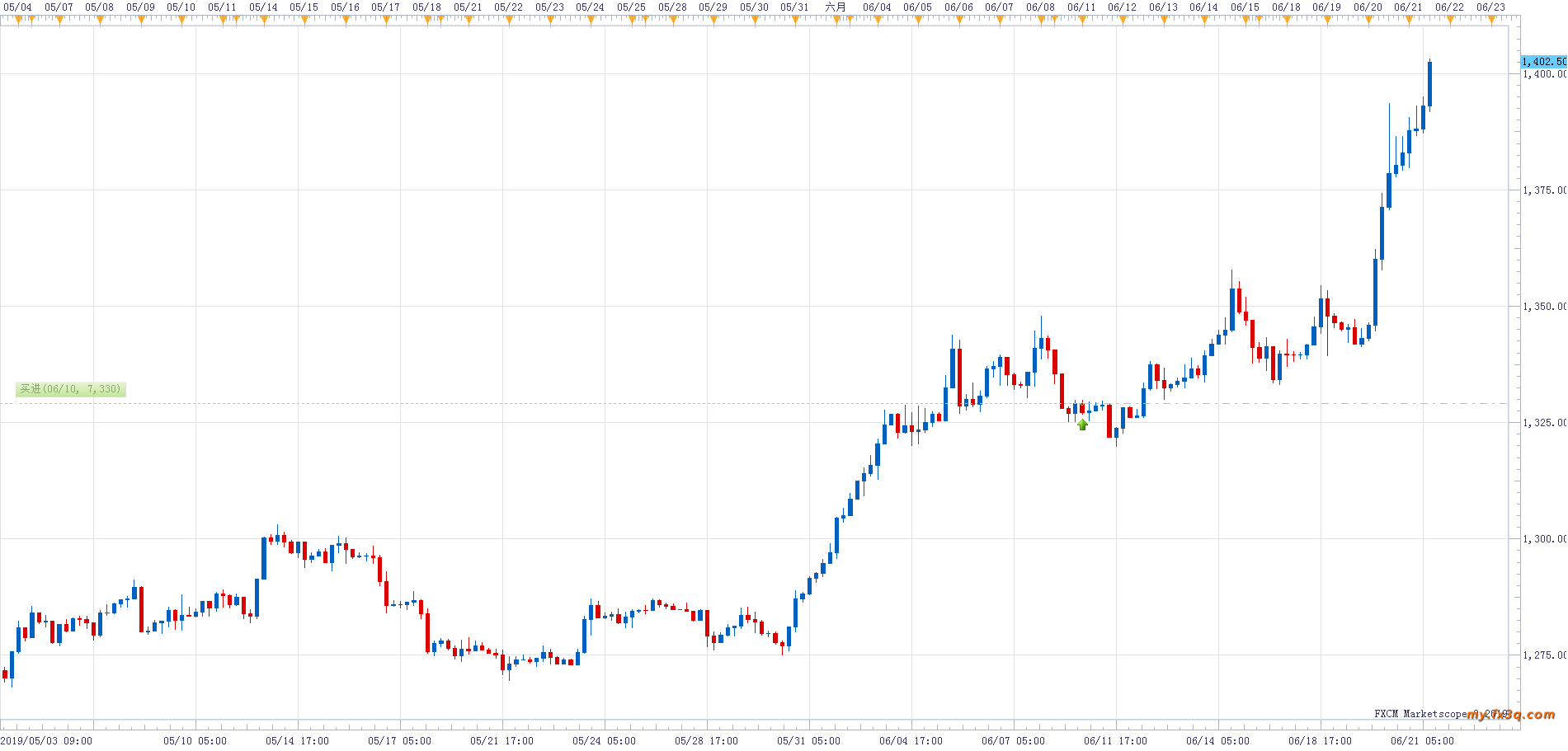 XAUUSD H4 (06-21-2019 0959).png